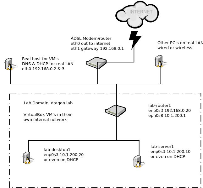 Test Networking Lab Ubuntu On 18 04 - Beware Here Be Musings