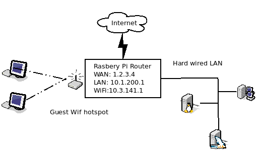 Raspberry PI as a Router and WIFI Hotspot - Beware Here Be